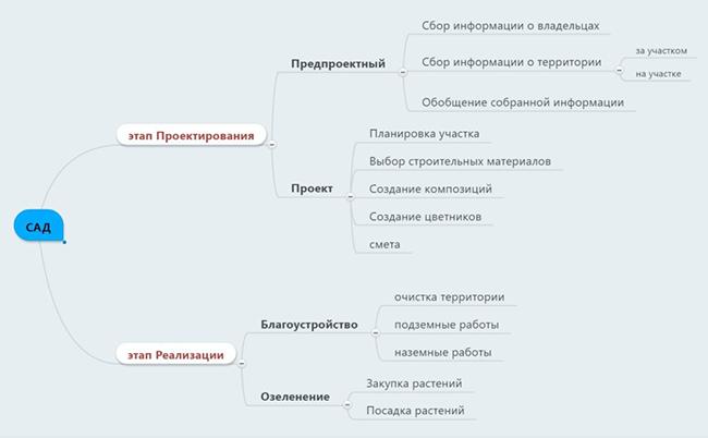 plan_proektirovania_sada
